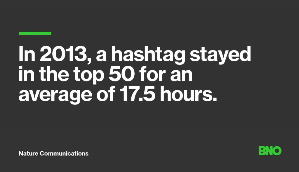 Hashtag duration 2013.